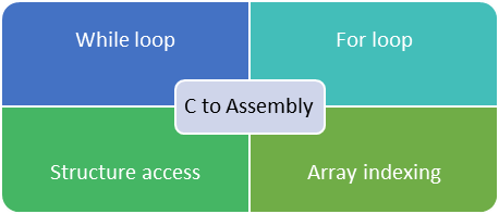 C to assembly for loops, structure access and array indexing