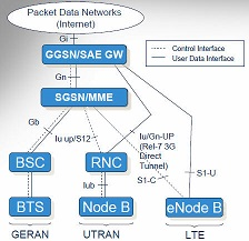 LTE Network compared with