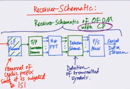 OFDM receiver schematic