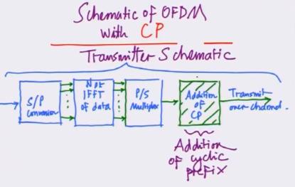 OFDM transmitter schematic